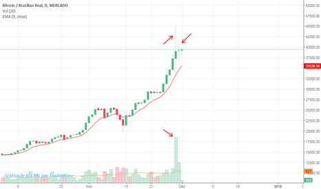 BTCBRL: BTCBRL - Diário => Reflexão sobre Bitcoin no prazo diário