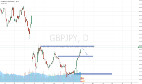 GBPJPY: Second