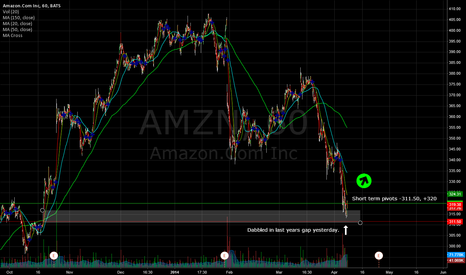 AMZN: AMZN - Touched last years gap yesterday