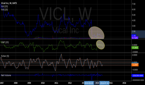 VICL: Volume/CMF divergence