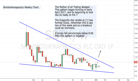SBTX: For those who love a 'Falling Wedge' !!