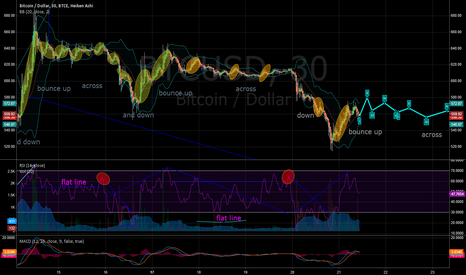 BTCUSD: Let's see if I am on to something