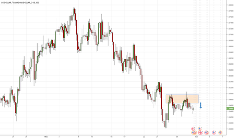 USDCAD: USDCAD - continuation of bearish trend