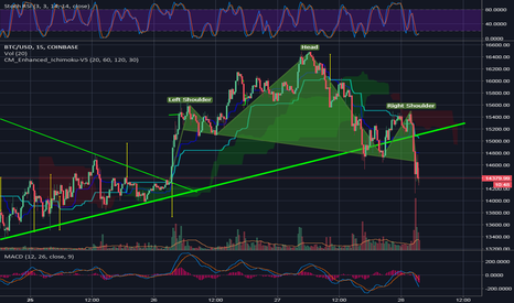 BTCUSD: Not sure if this counts as H&S but sure has the symptoms -advise