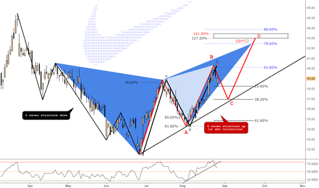 NKE: (Daily) Bearish @618 & Bearish Butterfly @extension
