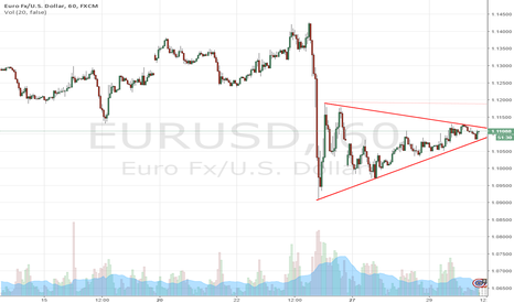 EURUSD: Possible Movement of EURUSD
