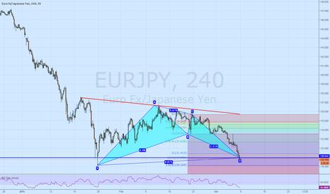 EURJPY: Bat pattern on EURJPY H4