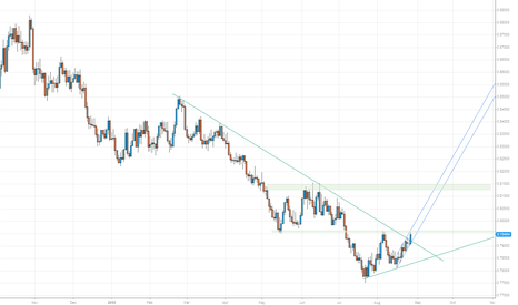 EURGBP: EURGBP Exit from DownTrend