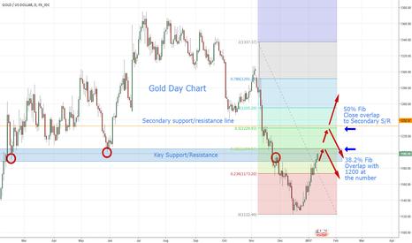 XAUUSD: Gold - Area of Interest Follow Up Analysis