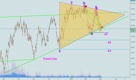 USOIL: USOIL is in deep down trend ....See this Chart...