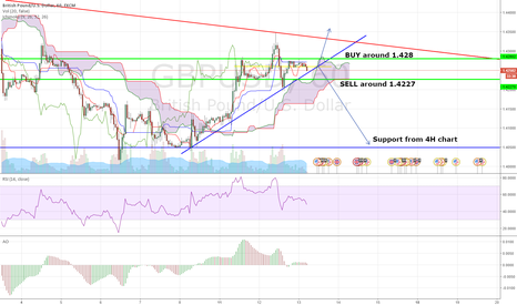 GBPUSD: GBP/USD Idea for Long and Short (After News)