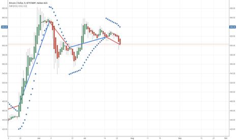 BTCUSD: Analysis of Parabolic SAR