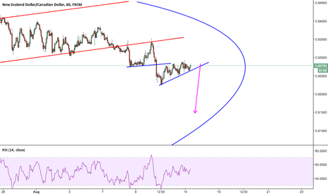 NZDCAD: NZDCAD Short Opportunity 1hr TF