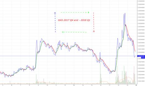 GASBTC: NeoGas future.How u see it?