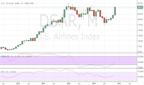 DJUSAR: US Airlines breaking higher - Tweet asking if it's Buffet