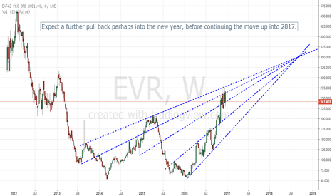 EVR: Long EVR into the new year, BUT expect a pull back first...