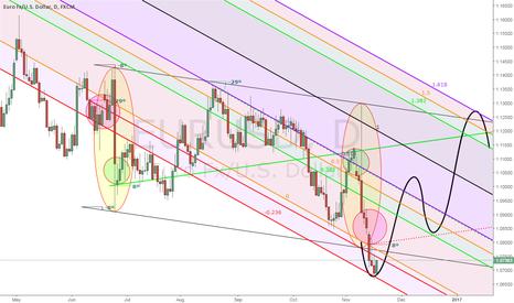 EURUSD: eur/usd trading idea (Daily)
