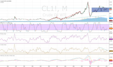 CL1!: Crude in long term