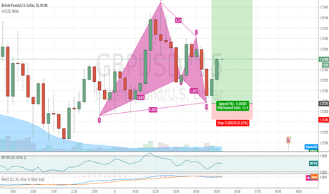 GBPUSD: Buy the pattern