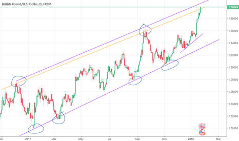 GBPUSD: Up to the Trend Line, Than what? GBPUSD