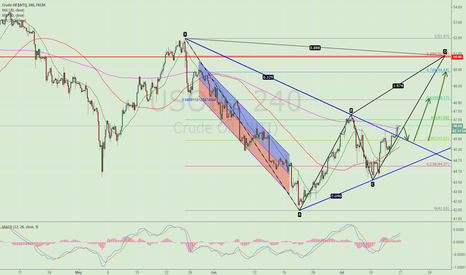USOIL: A potential Gartley Pattern is being formed on WTI