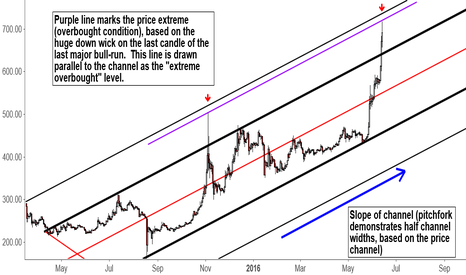 BTCUSD: This is what's happening to BTC currently