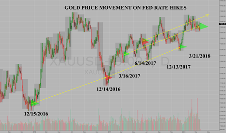 XAUUSD+0.001: Gold Price Movement on Fed Rate Hikes