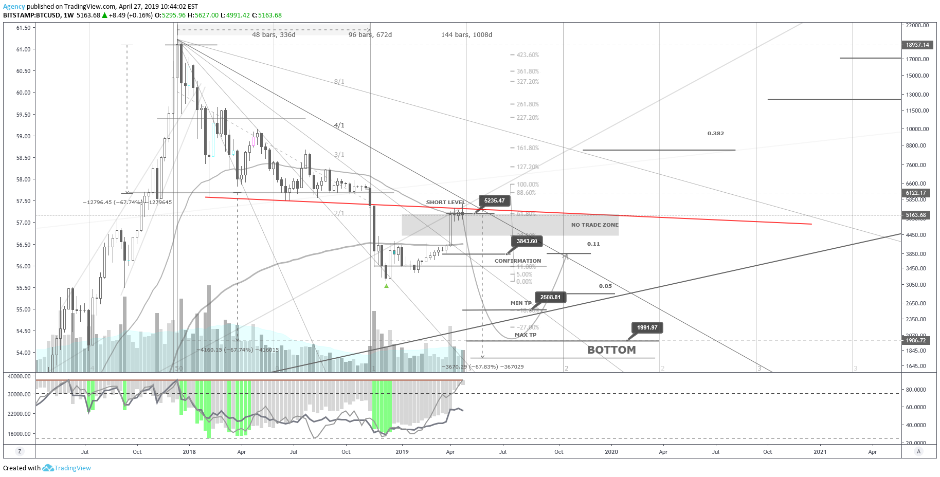 can tradingview watch cryptocurrency