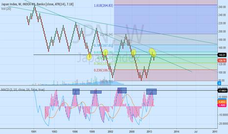 JPN: nikkei very long view