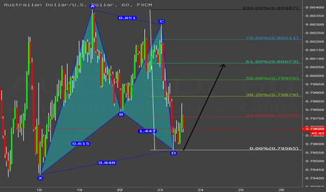 AUDUSD: AUD/USD bullish Gartley.