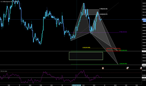 USDJPY: UsdJPY butterfly completion at structure