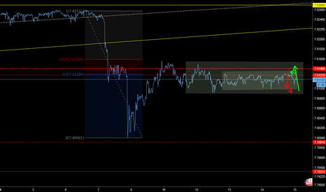 USDHKD: M15 Limits, Buy low / Sell high