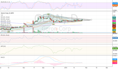 GERN: GERN trying to break out again