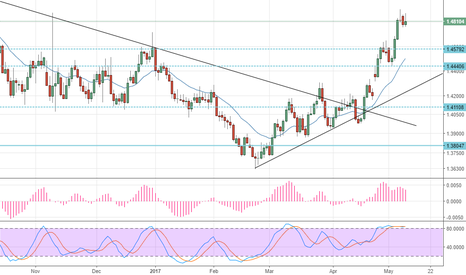 EURAUD: Sell this one