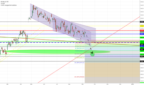 CAC40: CAC40 and other European markets: Excellent short opportunity!