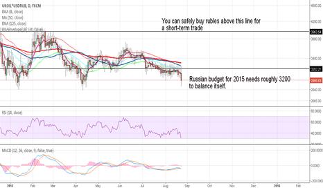 UKOIL*USDRUB: USDRUB: central bank intervention?