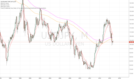 USDJPY: USDJPY: I just long this pair