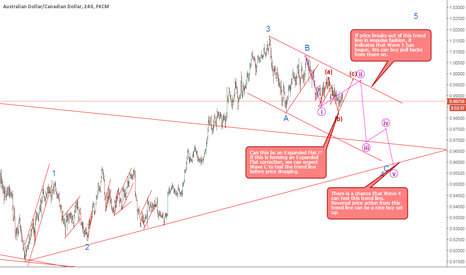 AUDCAD: Current Game Plan for AUDCAD