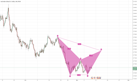 AUDUSD: can you guys teach me cyper patterm