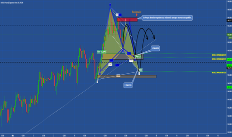 GBPJPY: gbpjpy analise