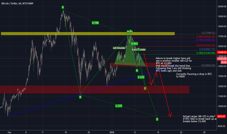 BTCUSD: BTCUSD - Still looks sick. Is there hope? no HH HL yet.