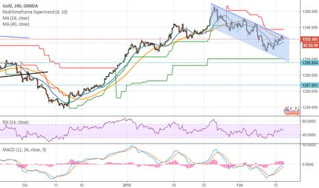 XAUUSD: Gold, canale ribassista