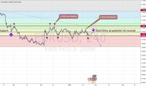 EURUSD: EURUSD Potential Short Setup
