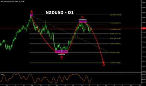 NZDUSD: Long Term Outlook on NZDUSD - Short!