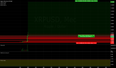 XRPUSD: Долгосрочная инвестиция в Ripple
