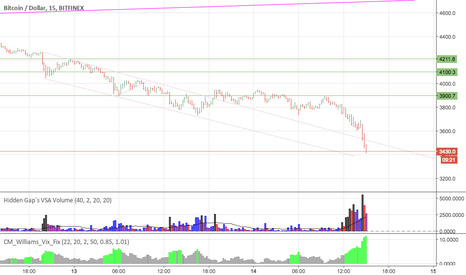 BTCUSD: back in the channel