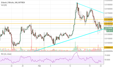 ZCLBTC: Final chance to buy $zcl ? $btcp in 5 days