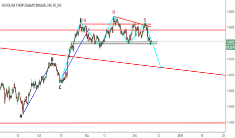 USDNZD: AB=CD LEG COMPLETION FOLLOWED BY H&S PATTERN