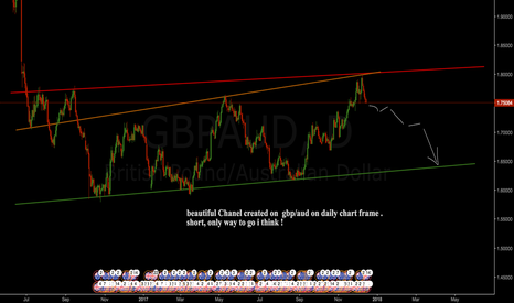 GBPAUD: following  the trend downwards !