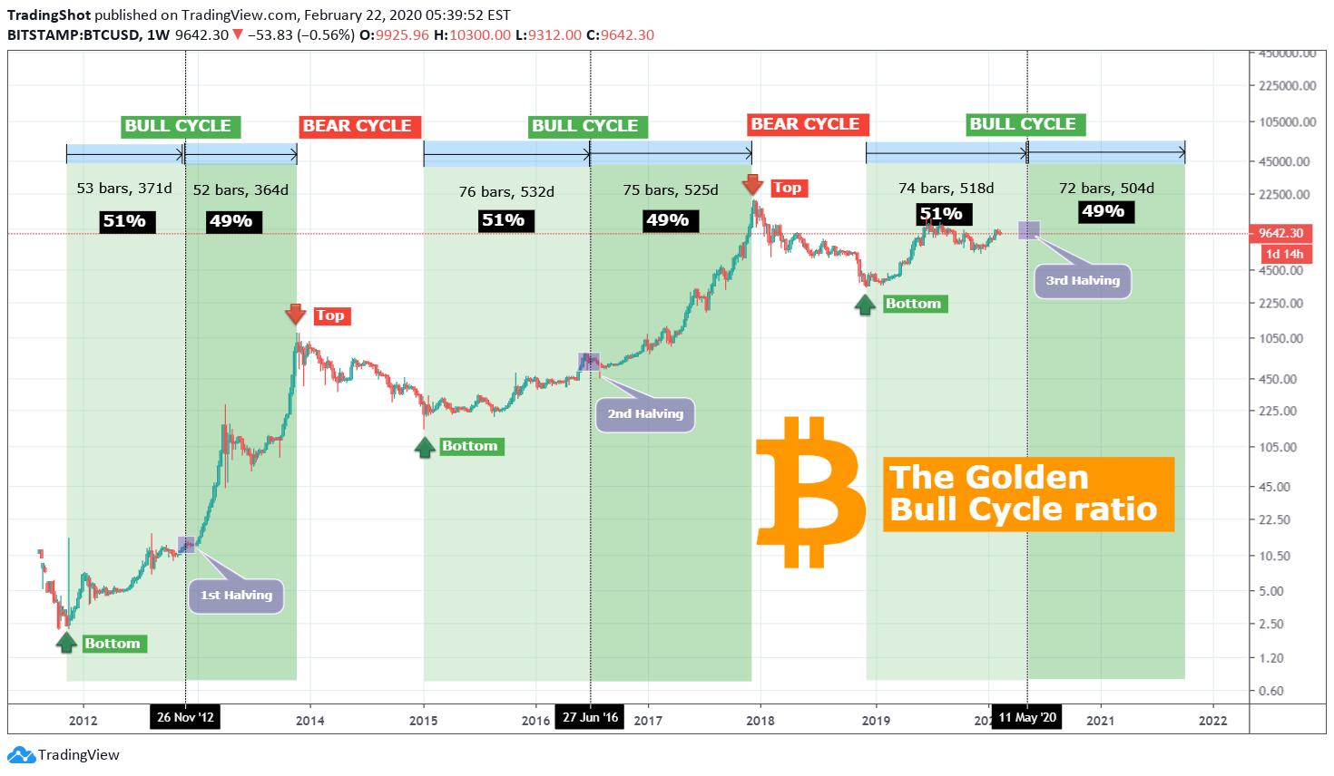 BTCUSD — Chart dan Harga Bitcoin — TradingView